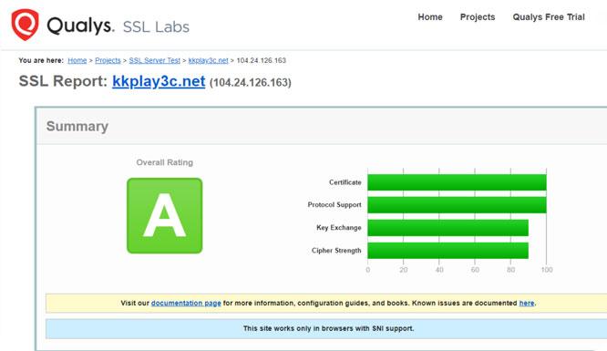 SSL Labs憑證等級